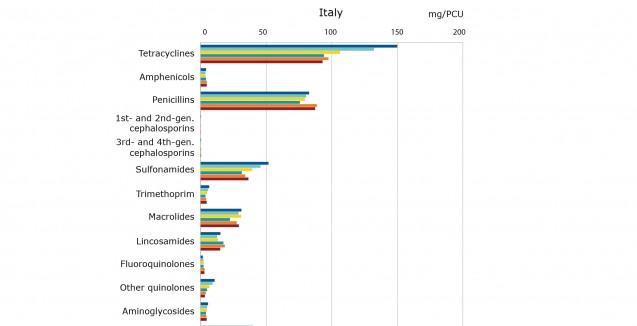 Rapporto ESVAC, in calo gli antibiotici veterinari venduti in Italia